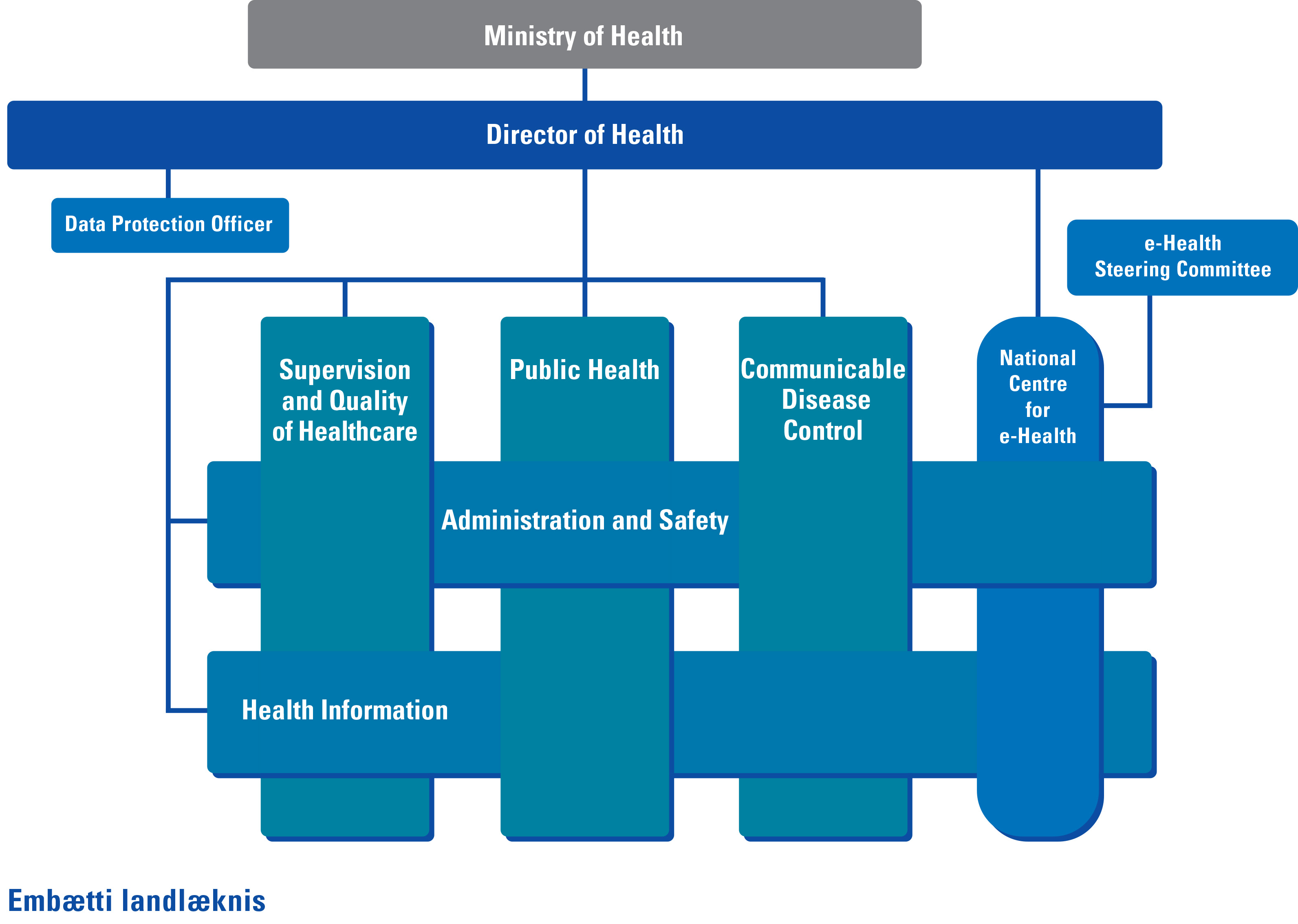 Directorate of Health. Organisational chart. Operative as of 1 March 2018